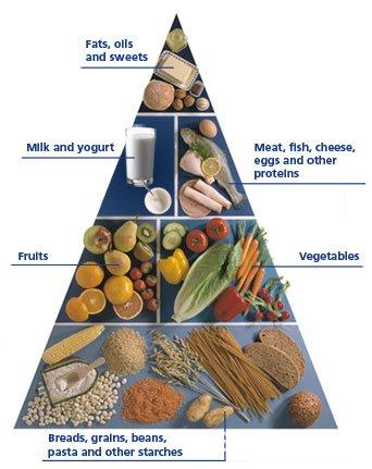 Диабетическая пищевая пирамида